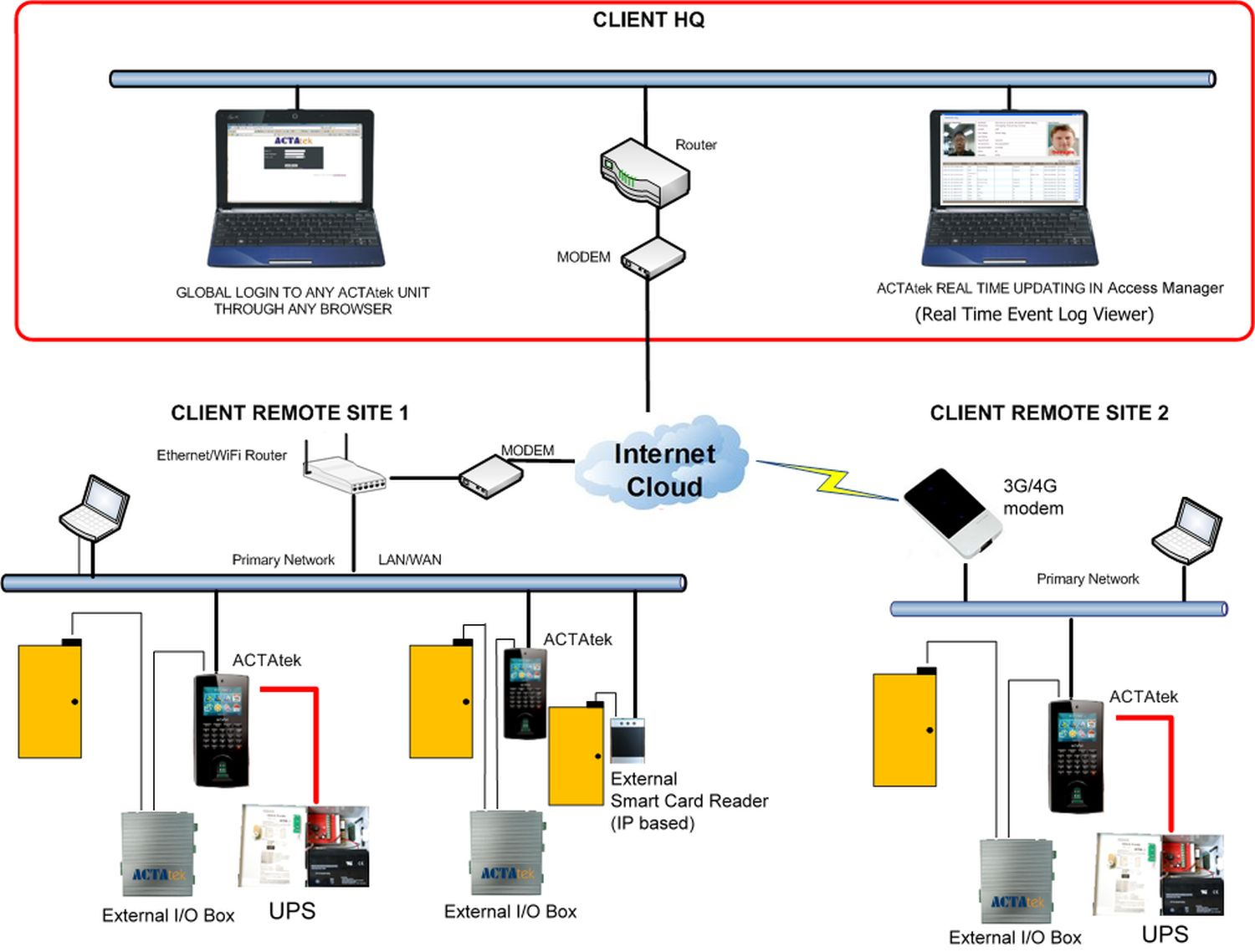 RFID Access Control System Solutions Services