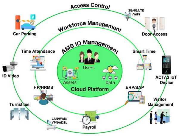 Biometric Cloud  Based Workforce Management Solutions